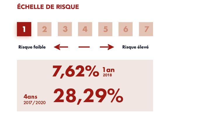 Echelle de Risque FCP SOAGA Épargne Sérénité
